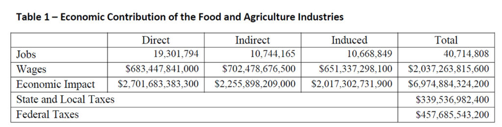 Table 1 – Economic Contribution of the Food and Agriculture Industries